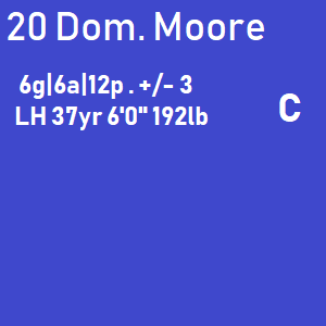 Dominic Moore